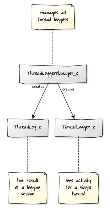 UML Diagram of the Thread Logging API